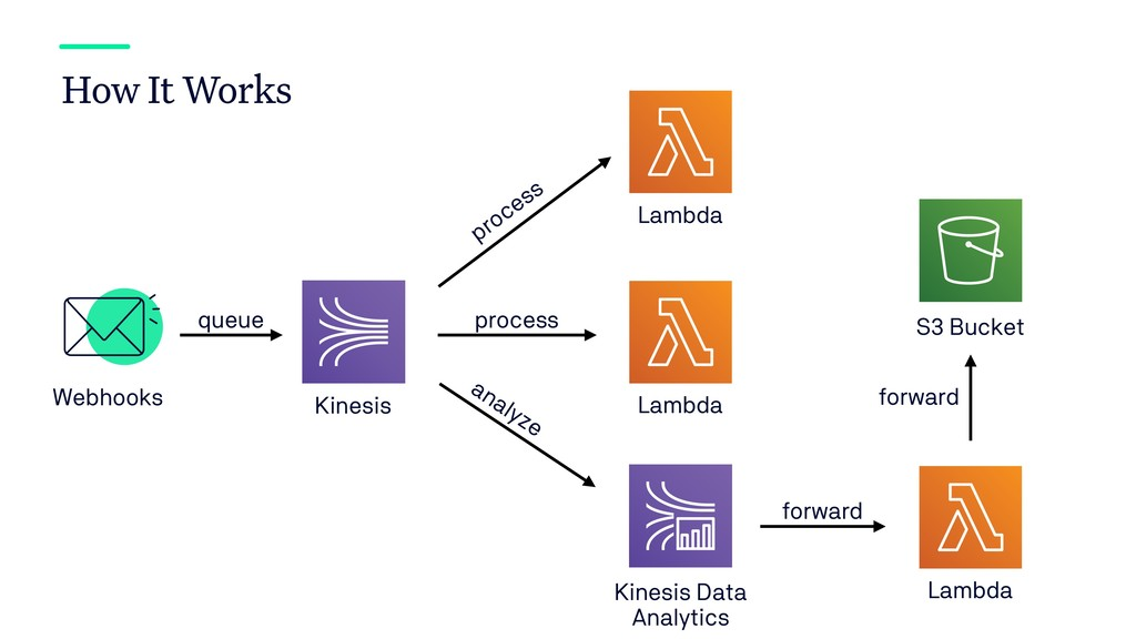 How It Works Kinesis Webhooks Lambda queue Lamb...