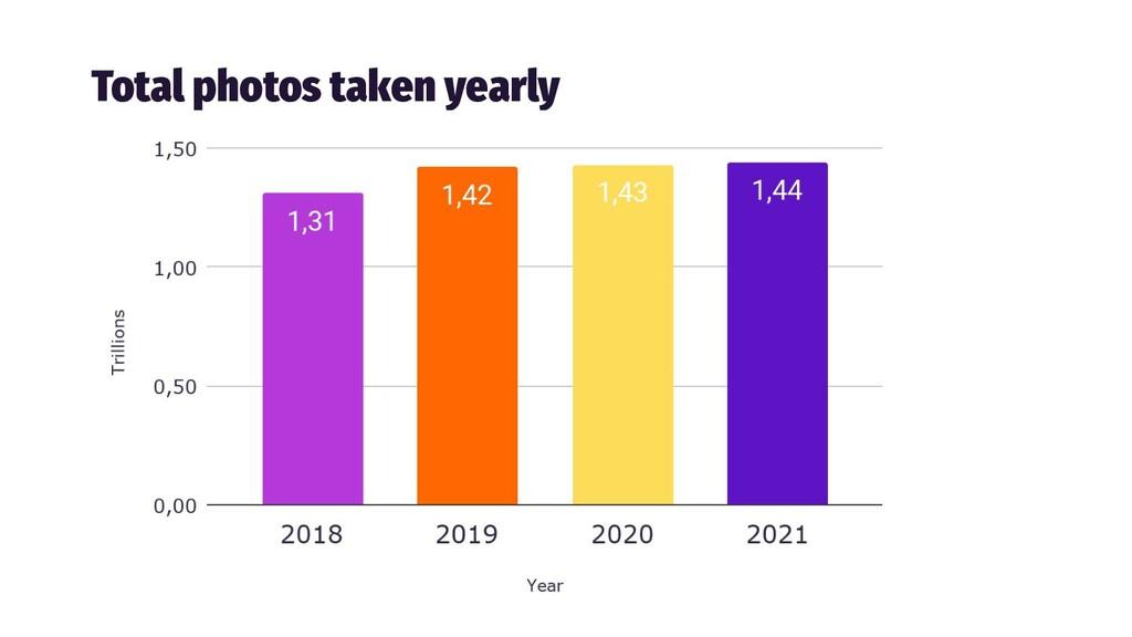 Total photos taken yearly