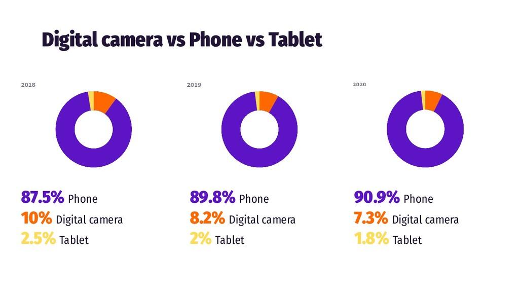 Digital camera vs Phone vs Tablet 87.5% Phone 1...