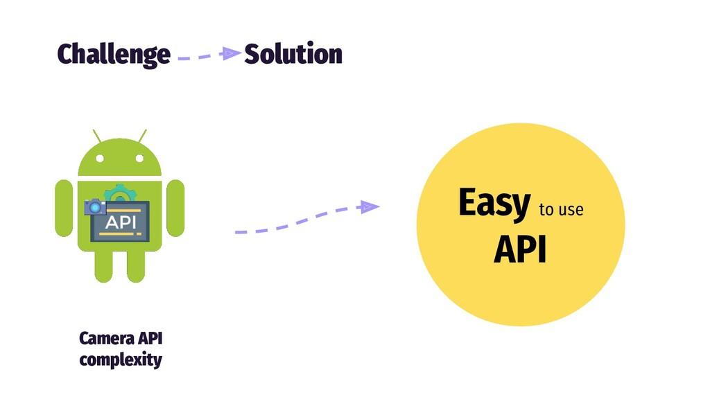 Easy to use API Camera API complexity Challenge...