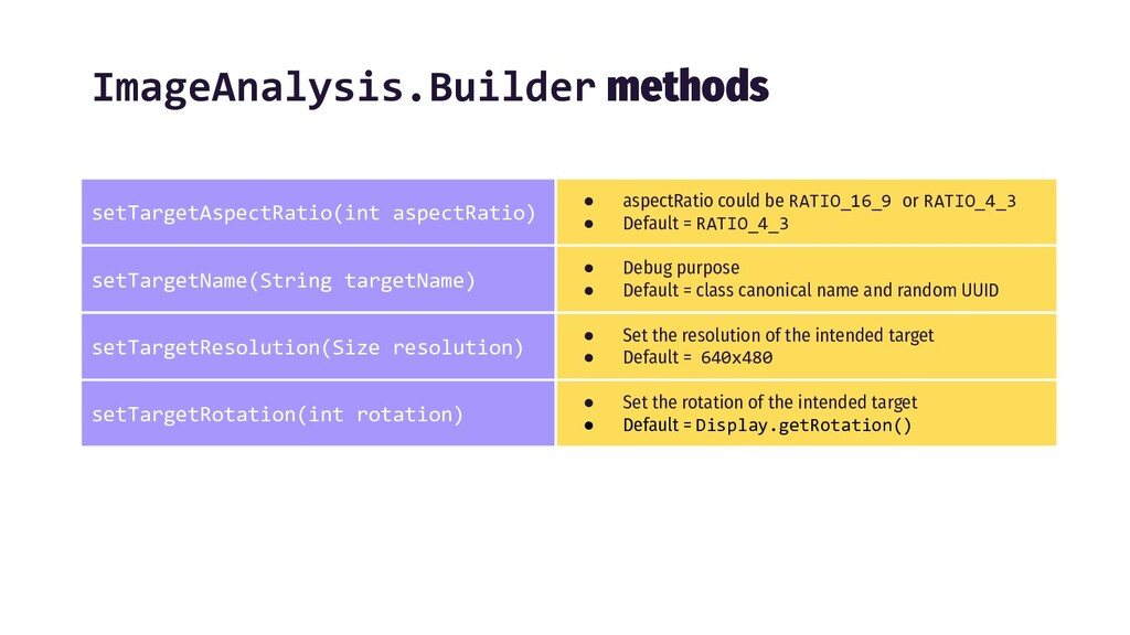 ImageAnalysis.Builder methods setTargetAspectRa...
