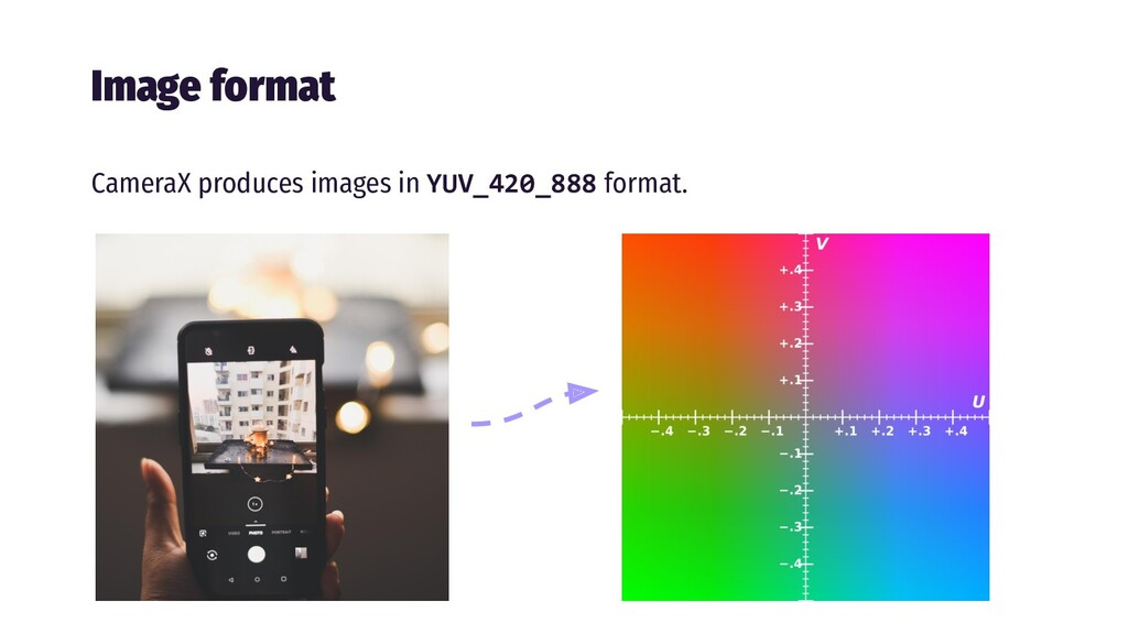 Image format CameraX produces images in YUV_420...
