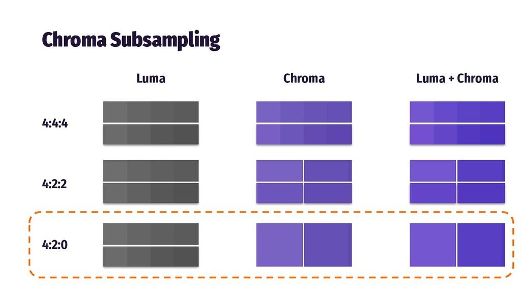 Chroma Subsampling 4:4:4 4:2:2 4:2:0 Luma Chrom...
