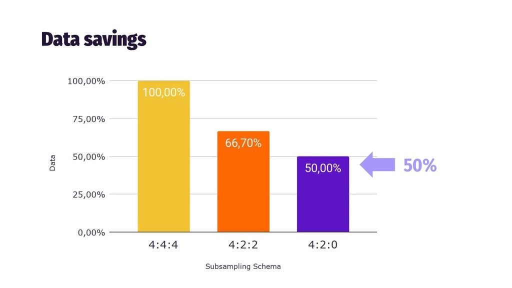 Data savings 50%