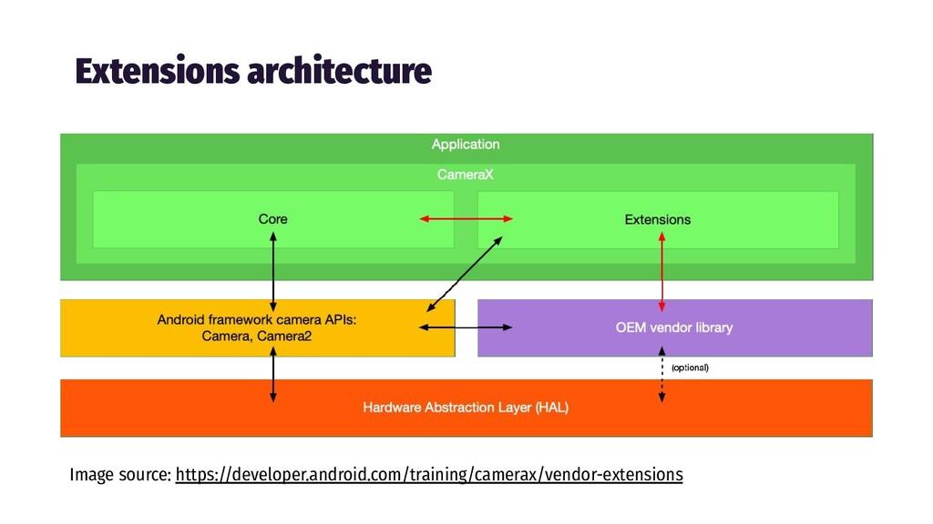 Extensions architecture Image source: https://d...
