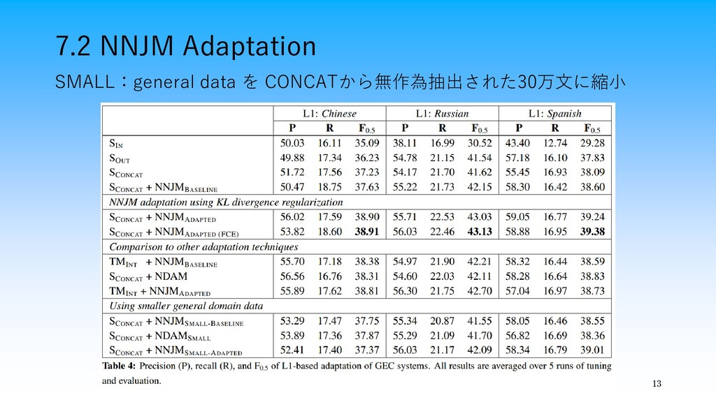 7.2 NNJM Adaptation 13 SMALL:general data を CON...