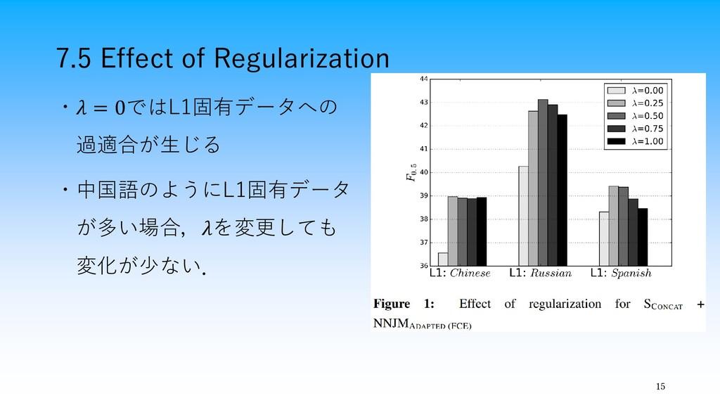 7.5 Effect of Regularization 15 ・ = 0ではL1固有データへ...
