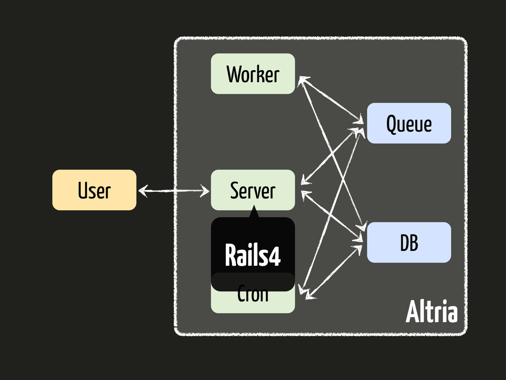 Server Worker Queue DB Cron User Altria Rails4
