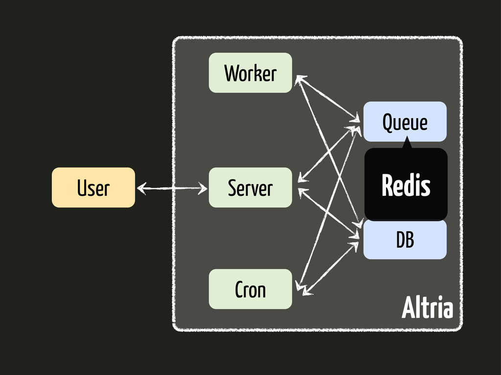 Server Worker Queue DB Cron User Altria Redis