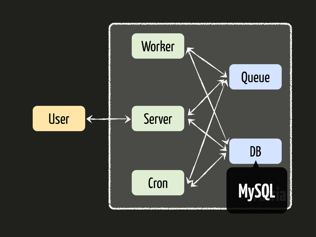 Server Worker Queue DB Cron User Altria MySQL
