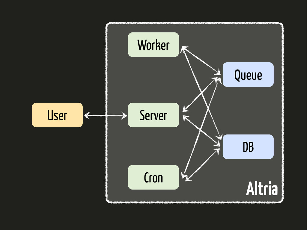 Server Worker Queue DB Cron User Altria