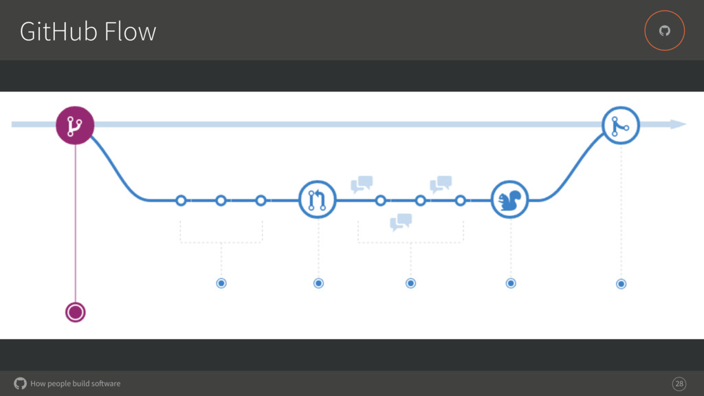 How people build software % GitHub Flow 28