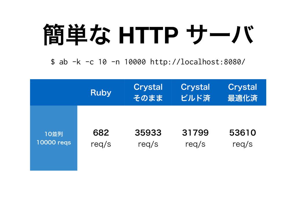 ؆୯ͳ HTTP αʔό 3VCZ $SZTUBM ͦͷ·· $SZTUBM Ϗϧυࡁ $...