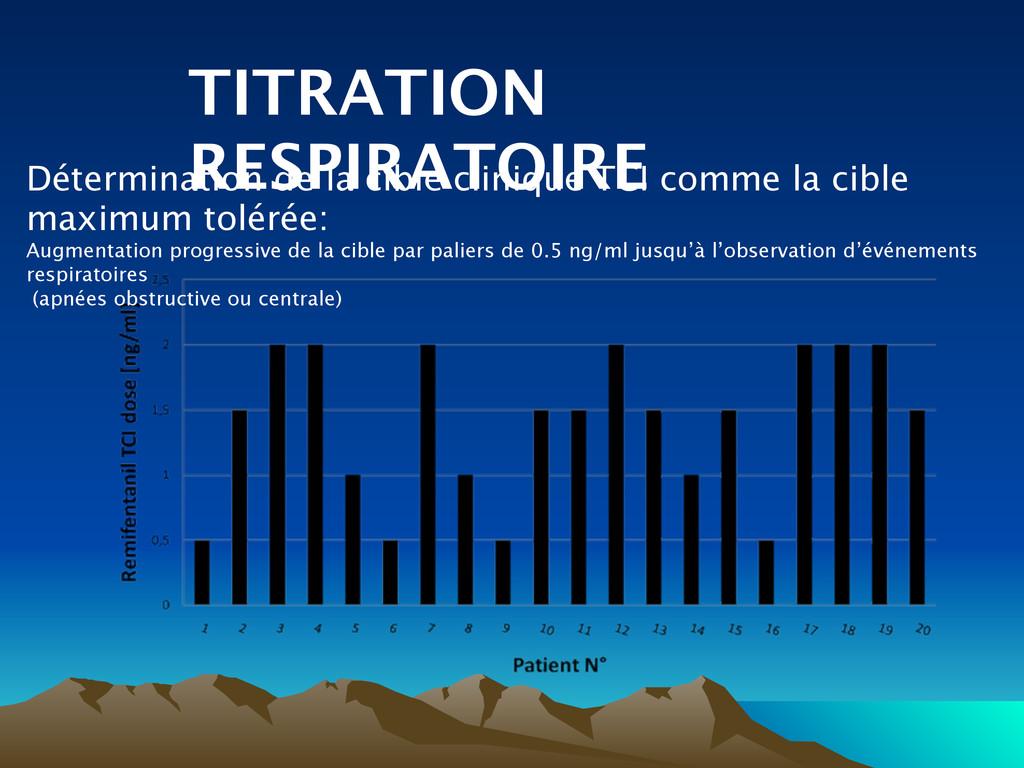 TITRATION RESPIRATOIRE Détermination de la cibl...