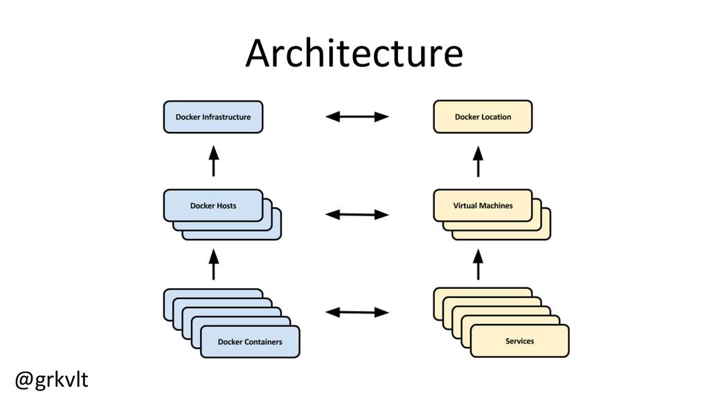 @grkvlt  Architecture