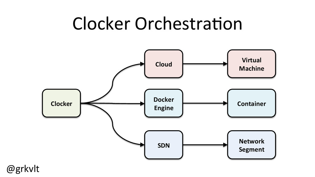 @grkvlt	