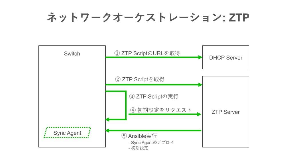 : ZTP ZTP Server Switch Sync Age...