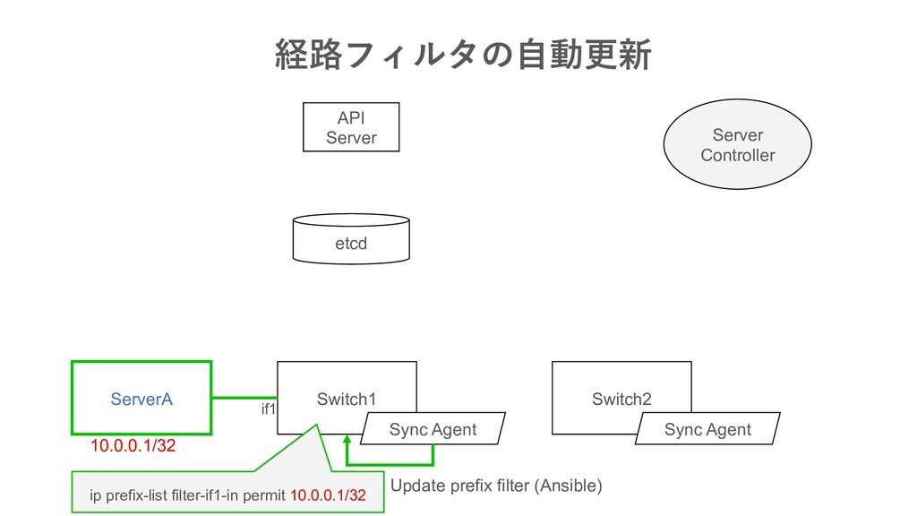 API Server Switch1 etcd Sync Agent S...