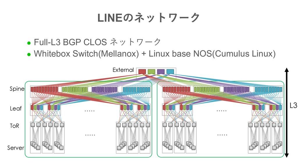 LINE L3 Server ToR Leaf Spine External l...