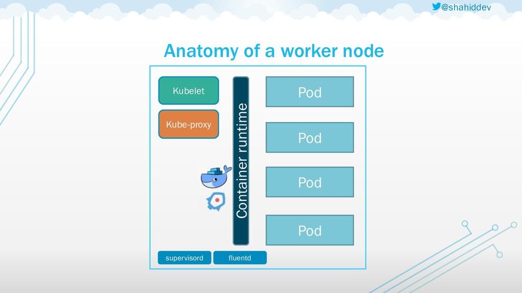 @shahiddev Anatomy of a worker node Kubelet Kub...