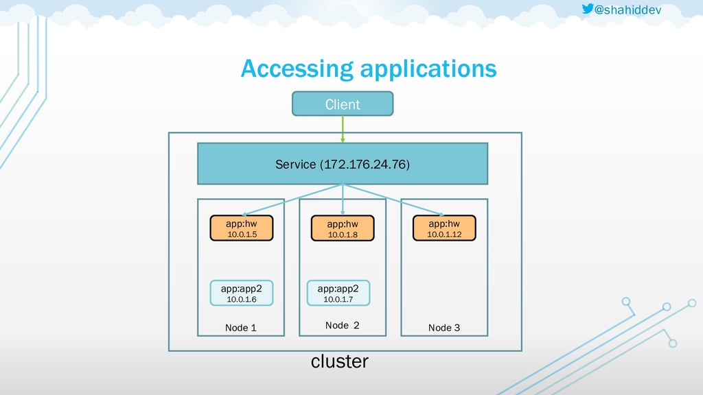 @shahiddev Accessing applications Node 1 Node 2...
