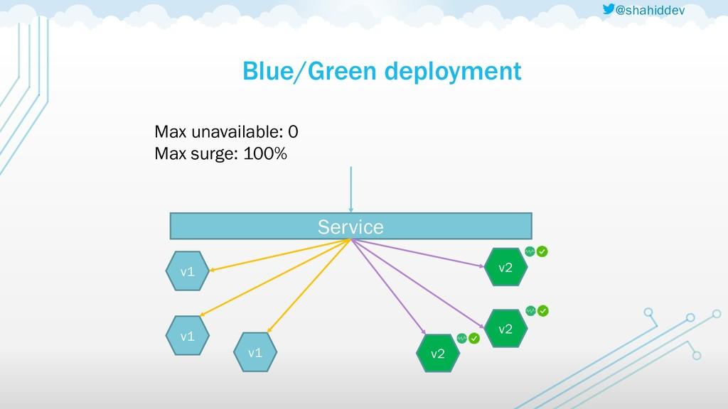 @shahiddev Blue/Green deployment v1 v1 v1 v2 Ma...
