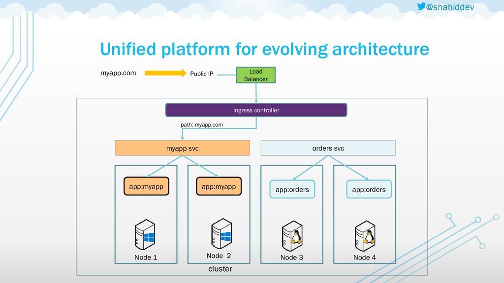 @shahiddev Unified platform for evolving archit...