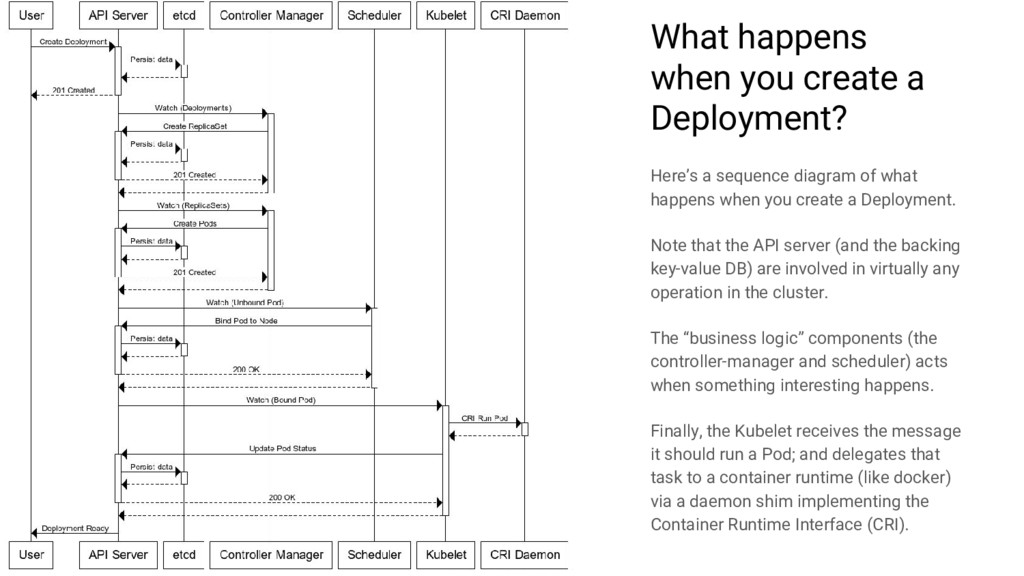 What happens when you create a Deployment? Here...
