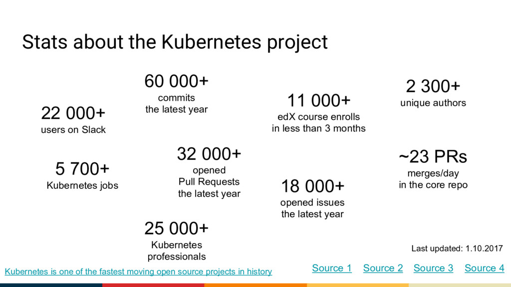 Stats about the Kubernetes project 60 000+ comm...
