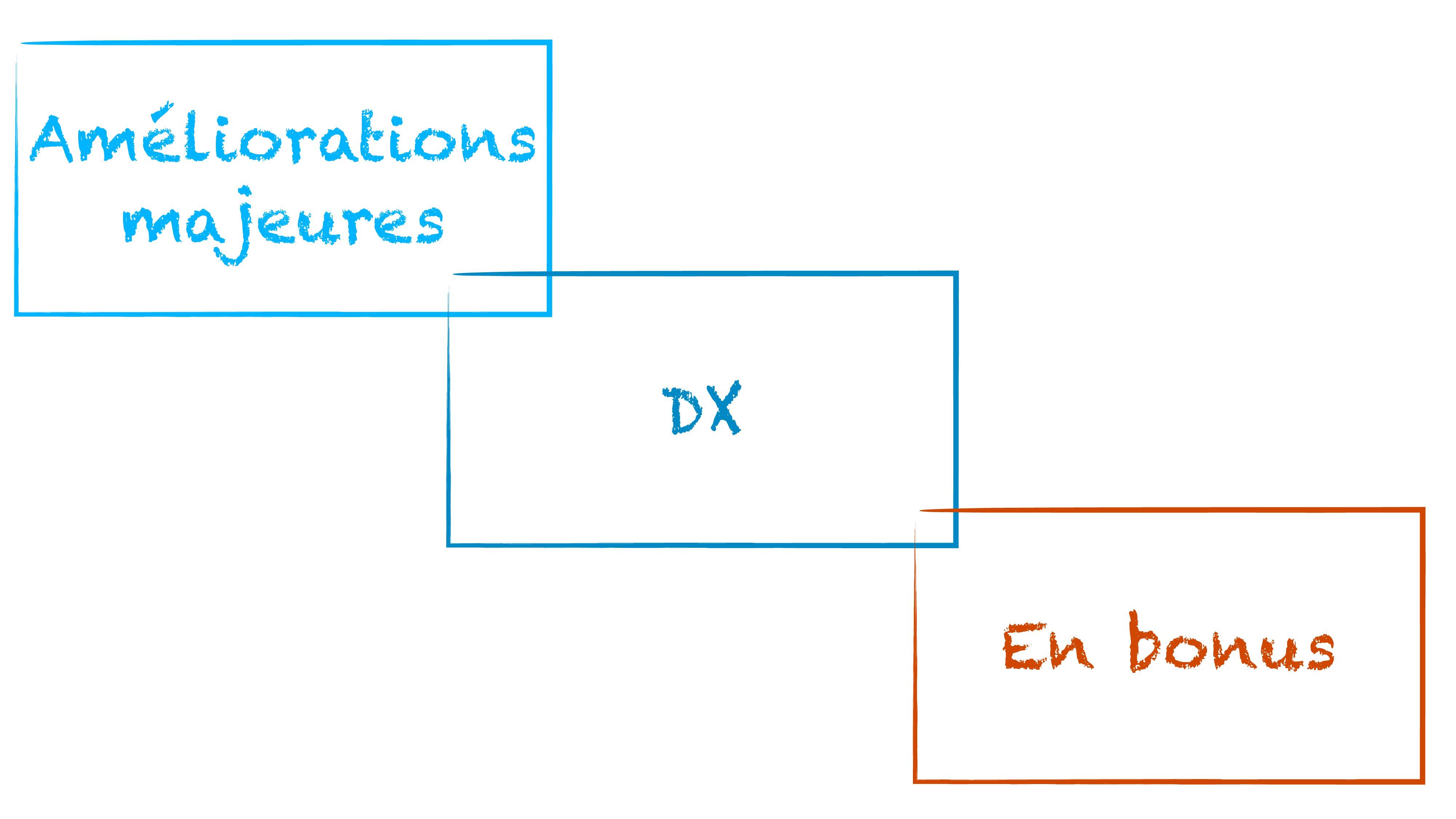 Améliorations majeures DX En bonus