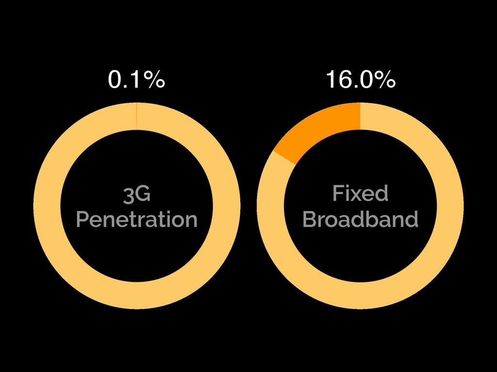 3G Penetration Fixed Broadband 16.0% 0.1%