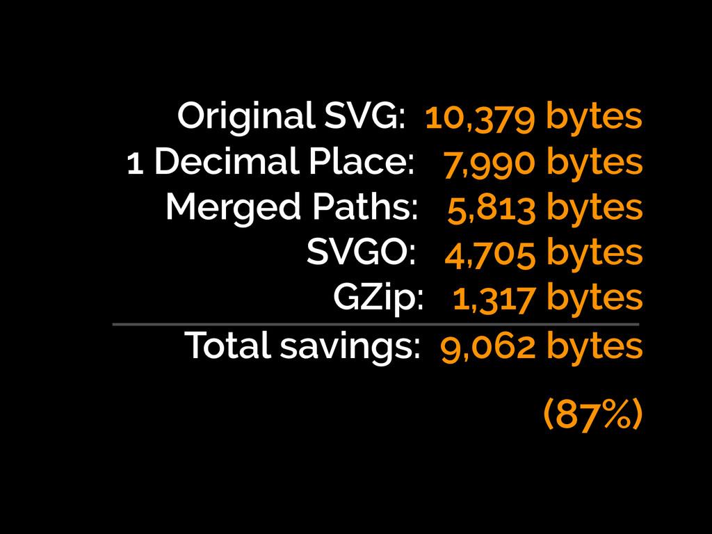 Original SVG: 10,379 bytes 1 Decimal Place: 7,9...