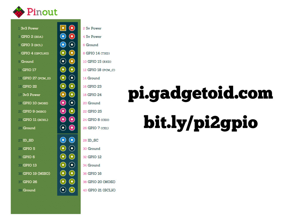 pi.gadgetoid.com bit.ly/pi2gpio