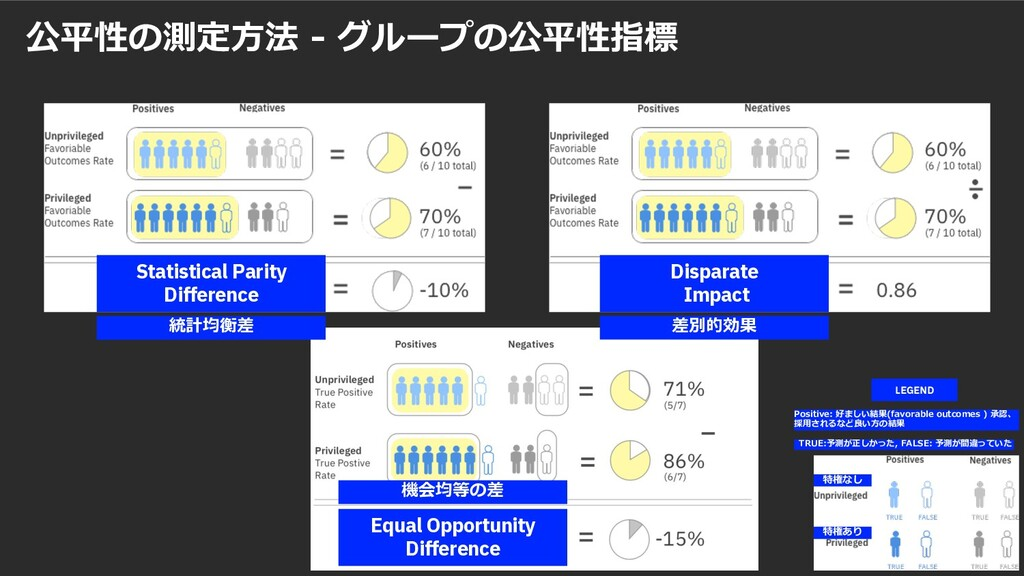 LEGEND statistical parity difference 公平性の測定⽅法 -...
