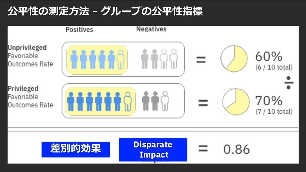 statistical parity difference 公平性の測定⽅法 - グループの公...