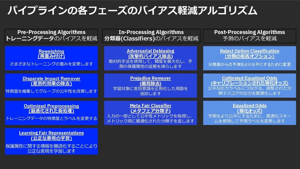 パイプラインの各フェーズのバイアス軽減アルゴリズム 26 Pre-Processing Alg...