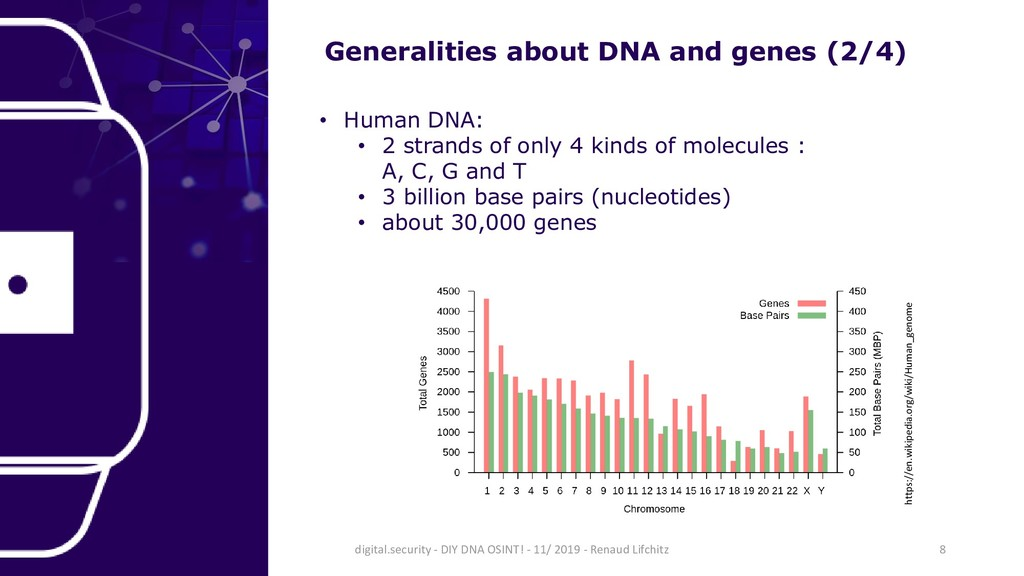 Generalities about DNA and genes (2/4) • Human ...