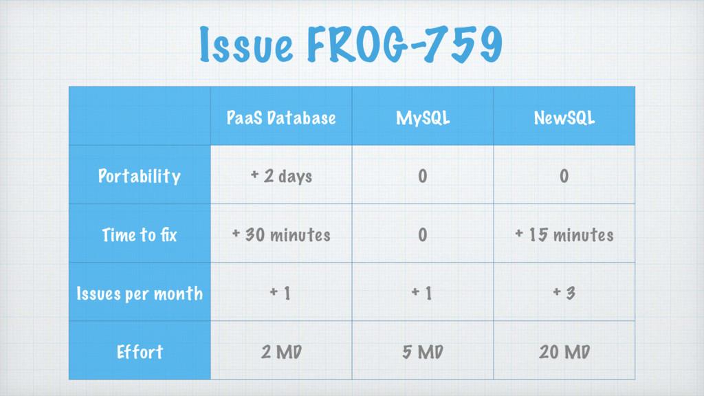 PaaS Database MySQL NewSQL Portability + 2 days...