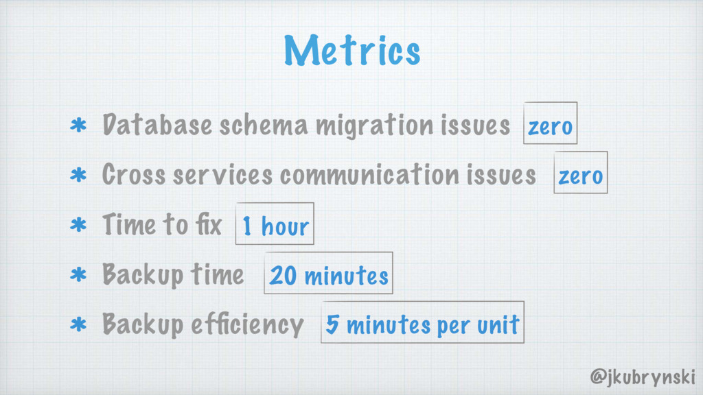 Database schema migration issues Cross services...