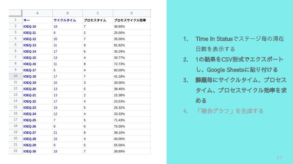 29 1. Time In Statusでステージ毎の滞在 日数を表示する 2. 1の結果をC...