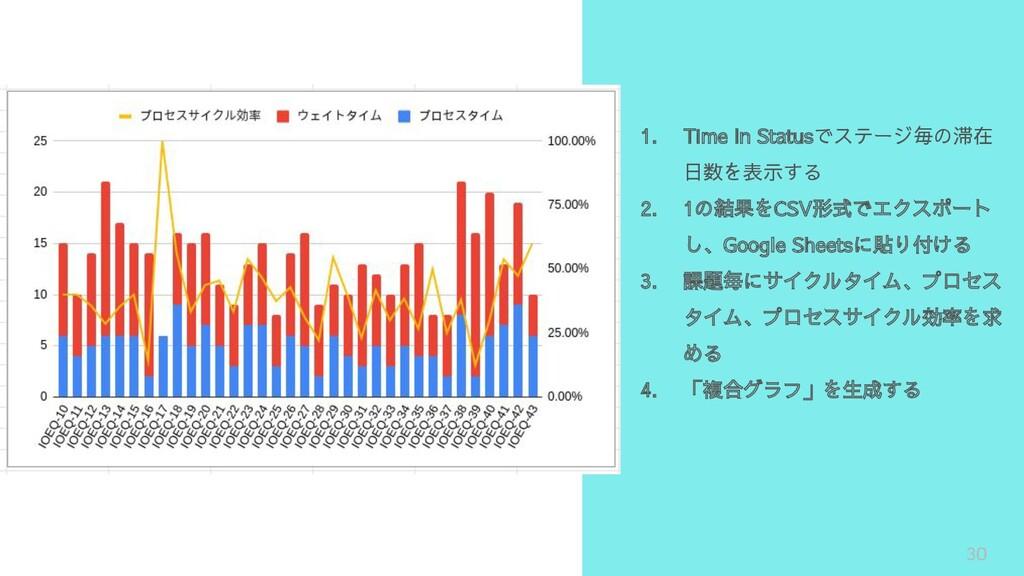 30 1. Time In Statusでステージ毎の滞在 日数を表示する 2. 1の結果をC...