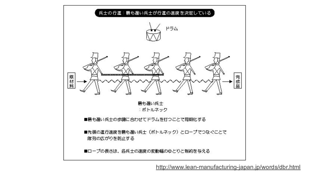 http://www.lean-manufacturing-japan.jp/words/db...