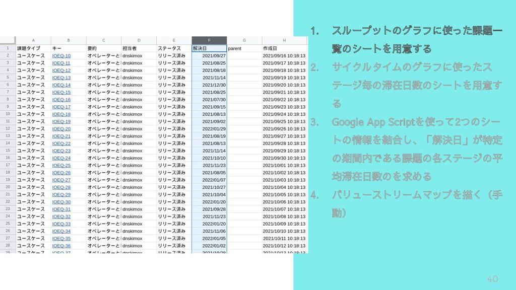 40 1. スループットのグラフに使った課題一 覧のシートを用意する 2. サイクルタイムのグ...