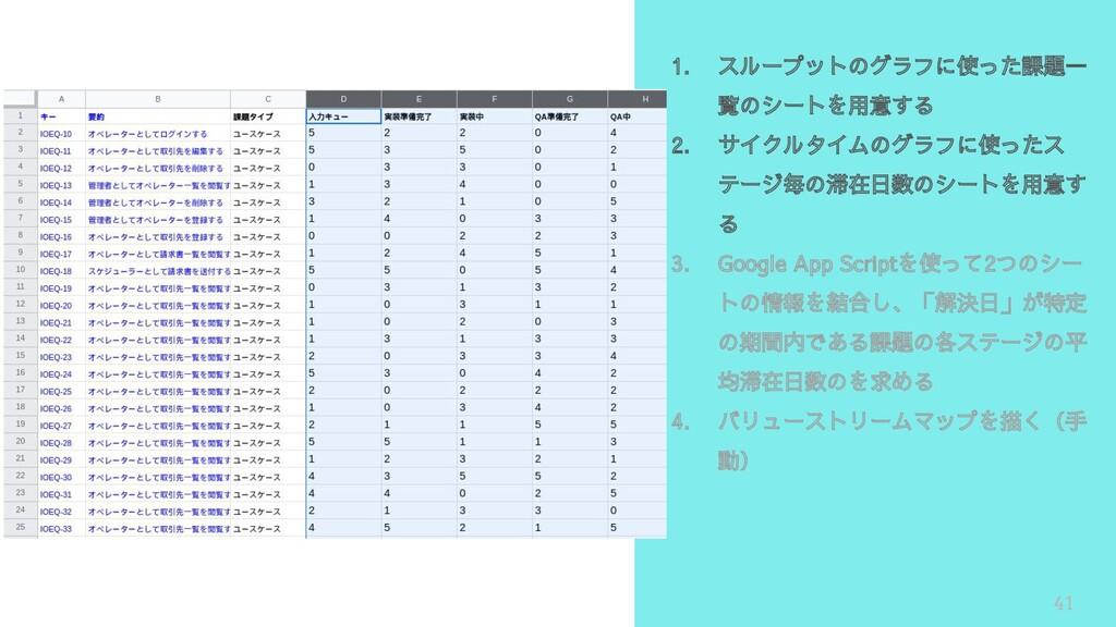 41 1. スループットのグラフに使った課題一 覧のシートを用意する 2. サイクルタイムのグ...