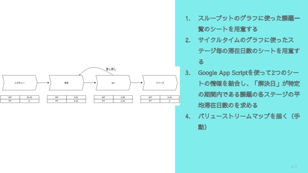 43 1. スループットのグラフに使った課題一 覧のシートを用意する 2. サイクルタイムのグ...