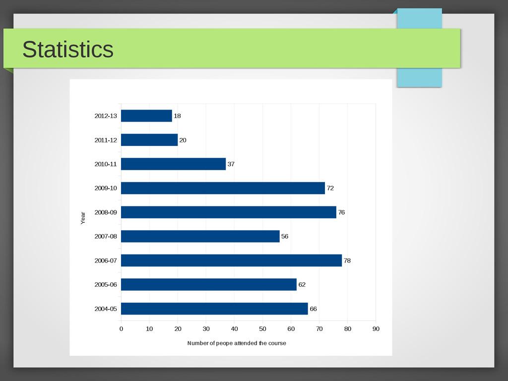Statistics 2004-05 2005-06 2006-07 2007-08 2008...