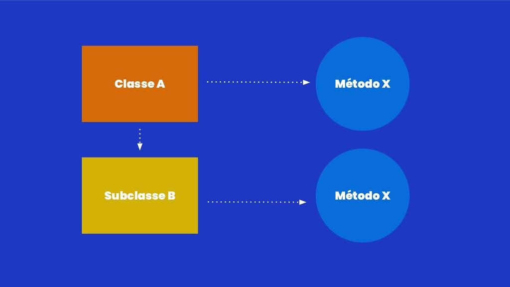 Classe A Subclasse B Método X Método X