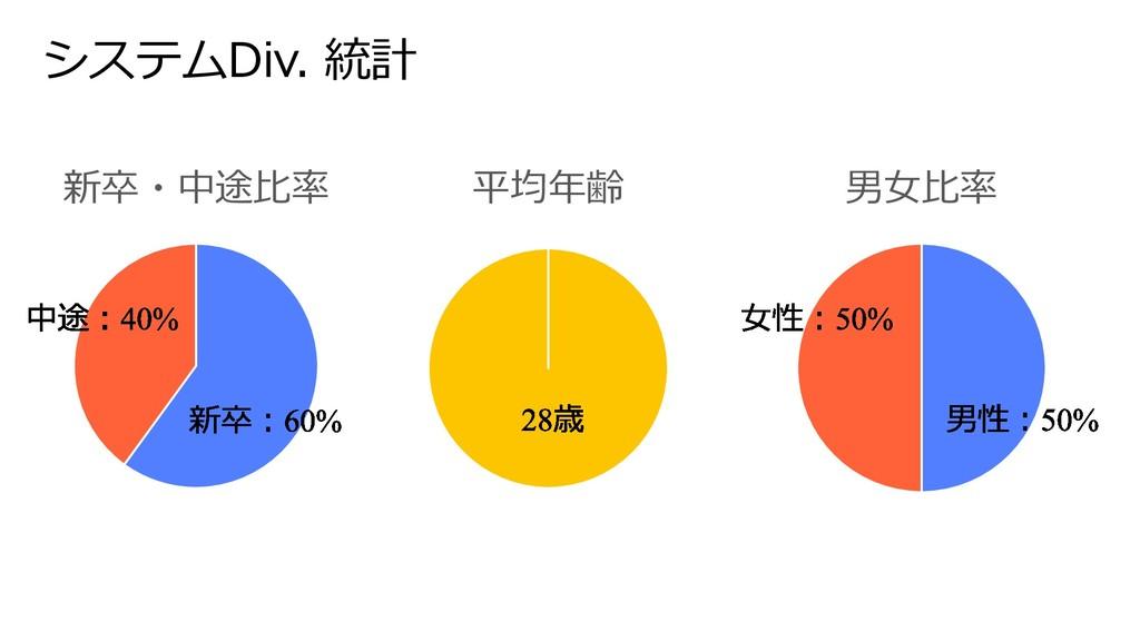 システムDiv. 統計 新卒・中途⽐率 平均年齢 男⼥⽐率