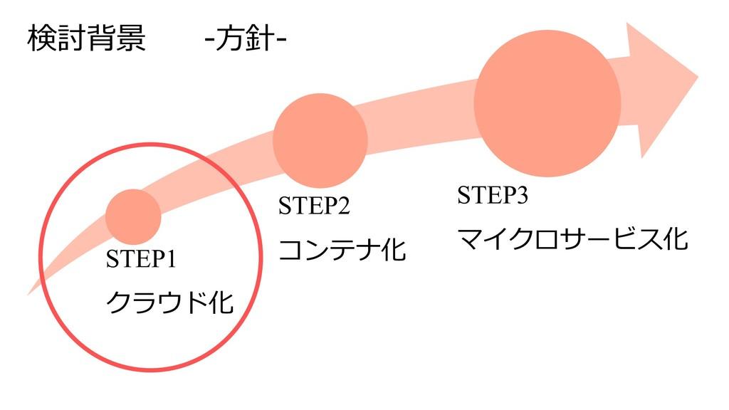 検討背景 -⽅針- STEP1 クラウド化 STEP2 コンテナ化 STEP3 マイクロサービ...