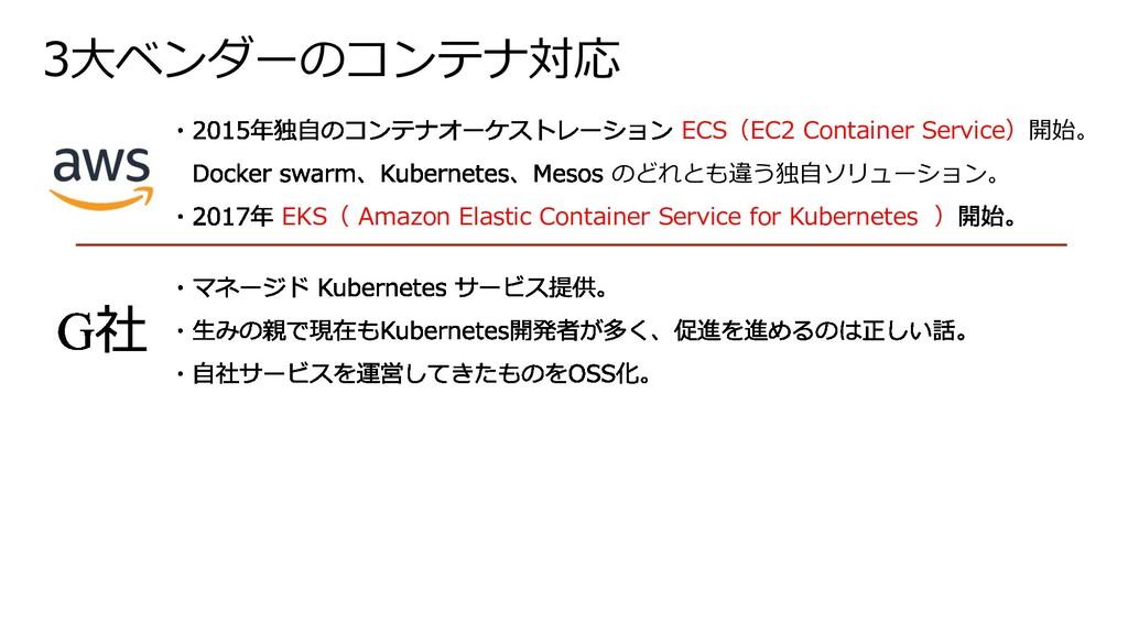 3⼤ベンダーのコンテナ対応 ECS(EC2 Container Service)開始。 のどれ...